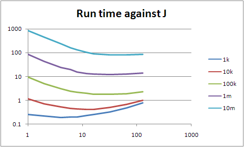 Graph of run time against processes