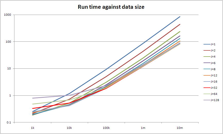 Graph of run time against data size