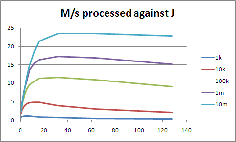 Graph of M/s against processes