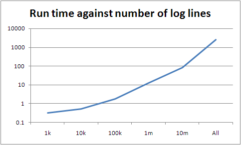 Graph of run time against log lines