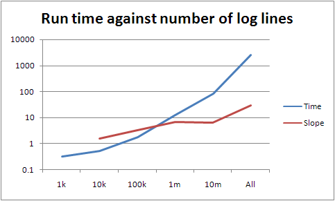 Graph of run time and its slope against log lines