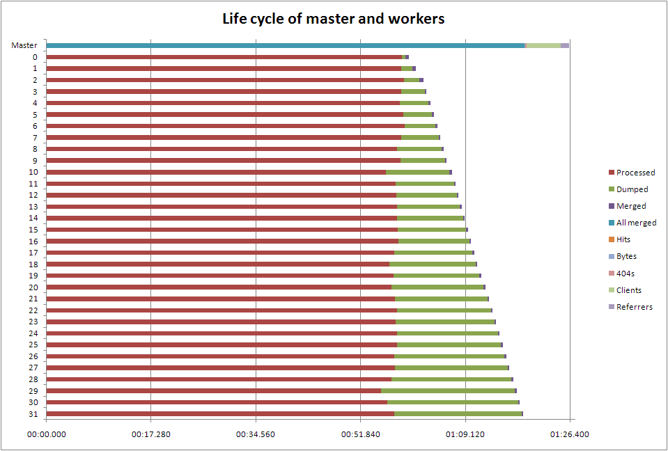 Life cycle of master and workers
